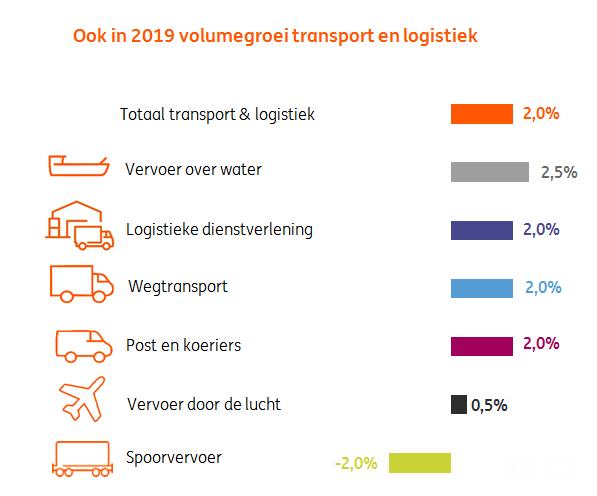 vooruitzichten transport ING